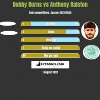 Bobby Burns vs Anthony Ralston h2h player stats