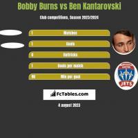 Bobby Burns vs Ben Kantarovski h2h player stats