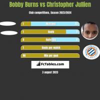 Bobby Burns vs Christopher Jullien h2h player stats