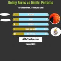 Bobby Burns vs Dimitri Petratos h2h player stats
