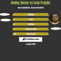 Bobby Burns vs Ivan Franjic h2h player stats