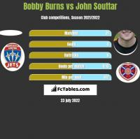 Bobby Burns vs John Souttar h2h player stats