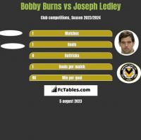 Bobby Burns vs Joseph Ledley h2h player stats