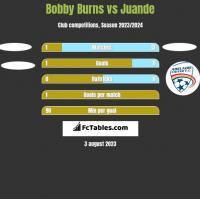 Bobby Burns vs Juande h2h player stats