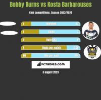 Bobby Burns vs Kosta Barbarouses h2h player stats