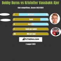 Bobby Burns vs Kristoffer Vassbakk Ajer h2h player stats