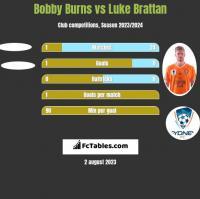 Bobby Burns vs Luke Brattan h2h player stats