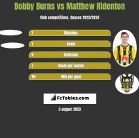 Bobby Burns vs Matthew Ridenton h2h player stats
