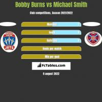Bobby Burns vs Michael Smith h2h player stats