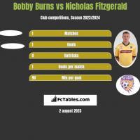 Bobby Burns vs Nicholas Fitzgerald h2h player stats