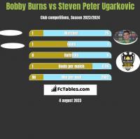 Bobby Burns vs Steven Peter Ugarkovic h2h player stats