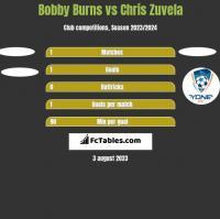 Bobby Burns vs Chris Zuvela h2h player stats