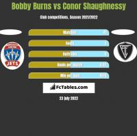 Bobby Burns vs Conor Shaughnessy h2h player stats