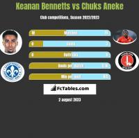 Keanan Bennetts vs Chuks Aneke h2h player stats