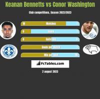 Keanan Bennetts vs Conor Washington h2h player stats