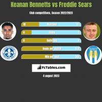 Keanan Bennetts vs Freddie Sears h2h player stats