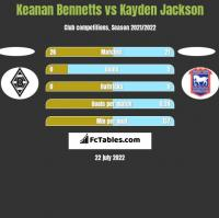 Keanan Bennetts vs Kayden Jackson h2h player stats