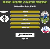 Keanan Bennetts vs Marcus Maddison h2h player stats