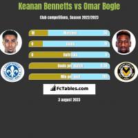 Keanan Bennetts vs Omar Bogle h2h player stats