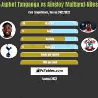 Japhet Tanganga vs Ainsley Maitland-Niles h2h player stats