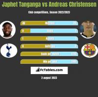 Japhet Tanganga vs Andreas Christensen h2h player stats