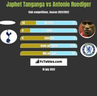 Japhet Tanganga vs Antonio Ruediger h2h player stats