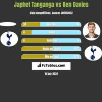 Japhet Tanganga vs Ben Davies h2h player stats