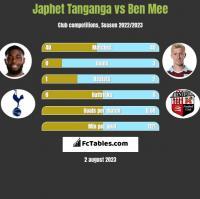 Japhet Tanganga vs Ben Mee h2h player stats
