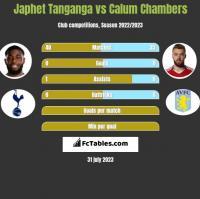 Japhet Tanganga vs Calum Chambers h2h player stats