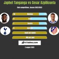 Japhet Tanganga vs Cesar Azpilicueta h2h player stats
