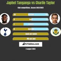 Japhet Tanganga vs Charlie Taylor h2h player stats