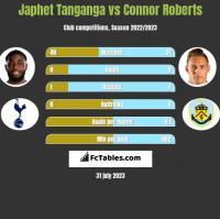 Japhet Tanganga vs Connor Roberts h2h player stats