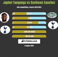 Japhet Tanganga vs Davinson Sanchez h2h player stats