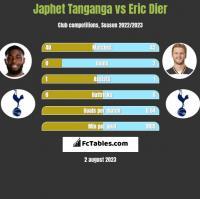 Japhet Tanganga vs Eric Dier h2h player stats