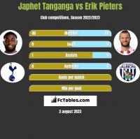 Japhet Tanganga vs Erik Pieters h2h player stats