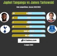 Japhet Tanganga vs James Tarkowski h2h player stats