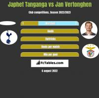 Japhet Tanganga vs Jan Vertonghen h2h player stats