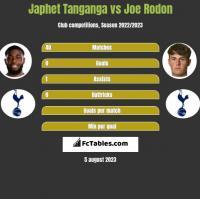 Japhet Tanganga vs Joe Rodon h2h player stats