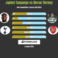 Japhet Tanganga vs Kieran Tierney h2h player stats