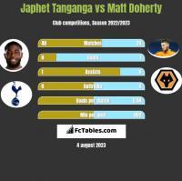 Japhet Tanganga vs Matt Doherty h2h player stats