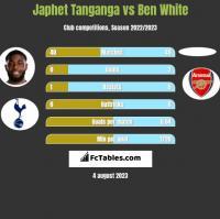 Japhet Tanganga vs Ben White h2h player stats