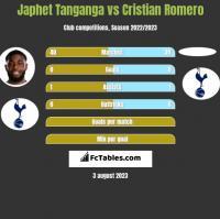 Japhet Tanganga vs Cristian Romero h2h player stats