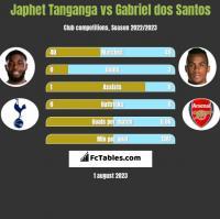 Japhet Tanganga vs Gabriel dos Santos h2h player stats