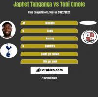 Japhet Tanganga vs Tobi Omole h2h player stats