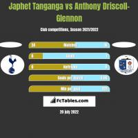 Japhet Tanganga vs Anthony Driscoll-Glennon h2h player stats