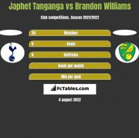 Japhet Tanganga vs Brandon Williams h2h player stats