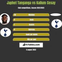 Japhet Tanganga vs Kallum Cesay h2h player stats