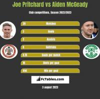 Joe Pritchard vs Aiden McGeady h2h player stats