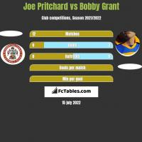 Joe Pritchard vs Bobby Grant h2h player stats