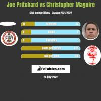 Joe Pritchard vs Christopher Maguire h2h player stats